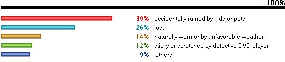 ブルーレイとDVDの破損原因調査