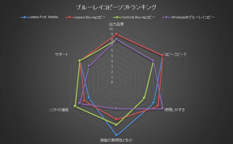 ブルーレイコピーソフトのレーダーチャット