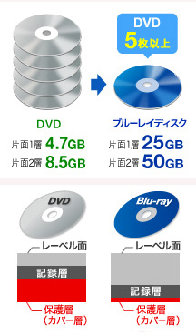 ブルーレイディスクの特性